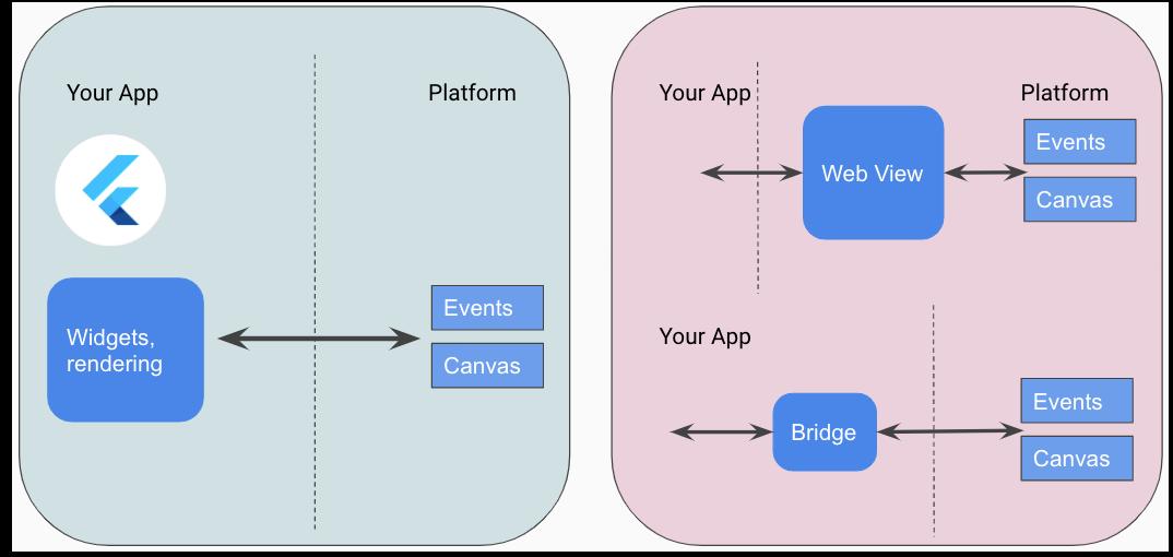 Comparison of Flutter and other cross-platform tools