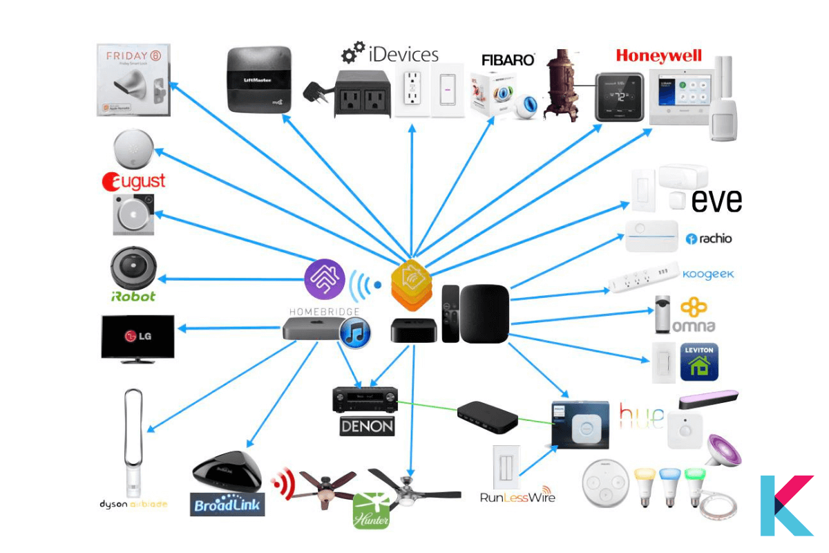 How to control devices using Homebridge?