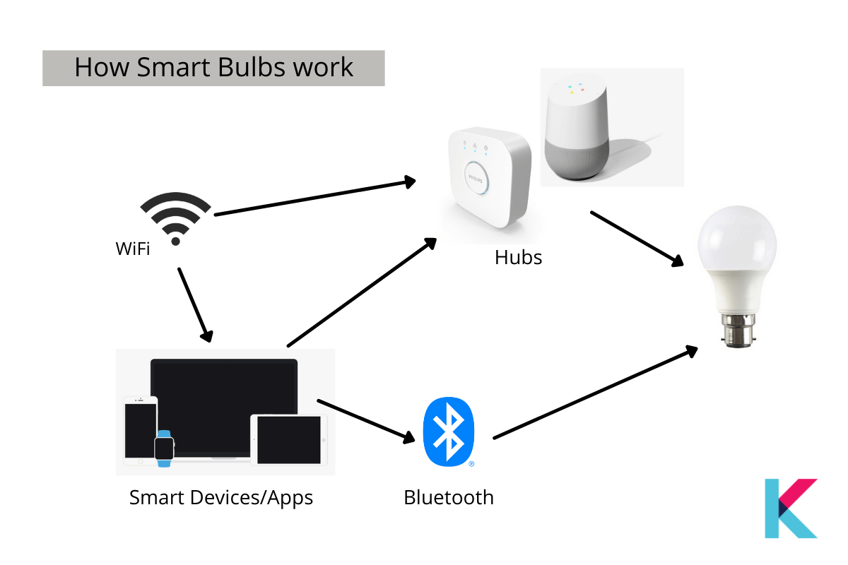 Smart Bulbs use wireless technologies to connect to smartphones like the best smart home devices.