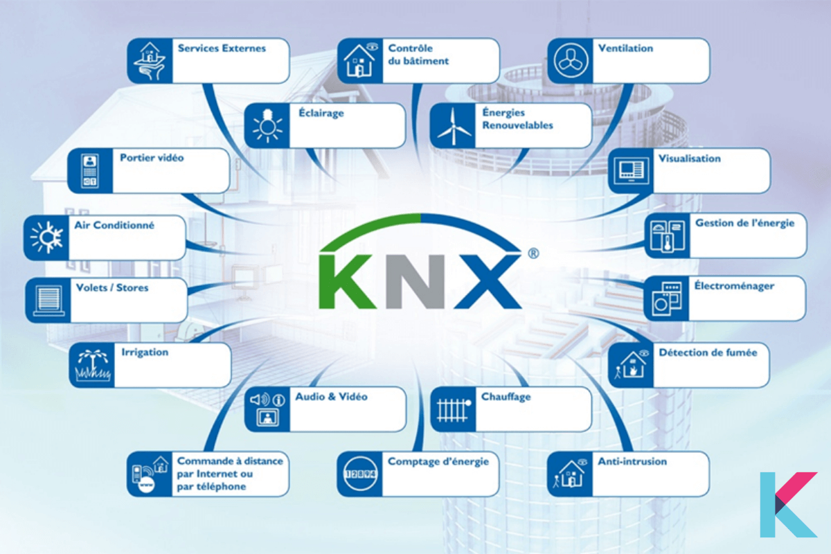 KNX is an open standard for domestic and commercial building automation and wired automation. This standard is regulated by the KNX association.